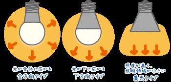 照明の種類によって光の広がるタイプを選びましょう。